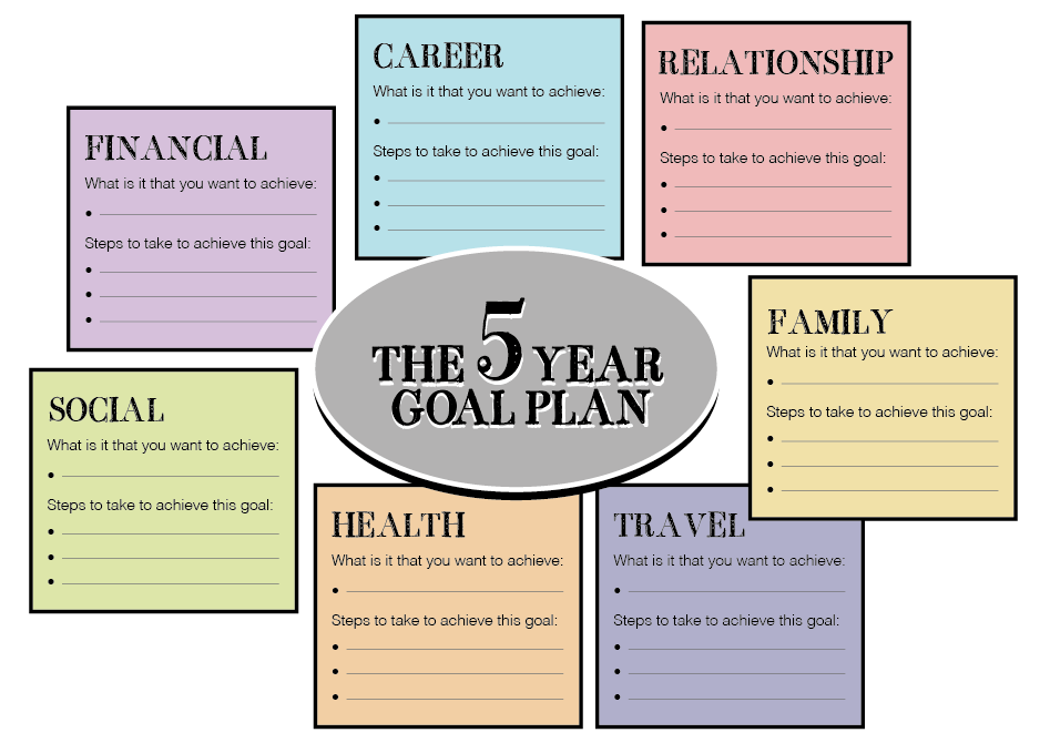 Fab u why you should have a 5 year plan for your for New years goals template