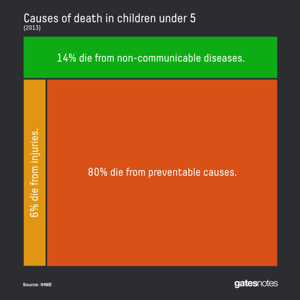 bill-gates-child-mortality