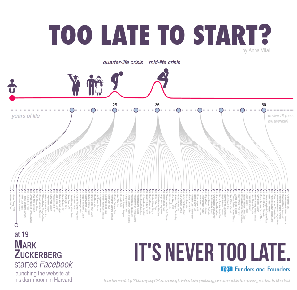 never-too-late-when-companies-started-infographic