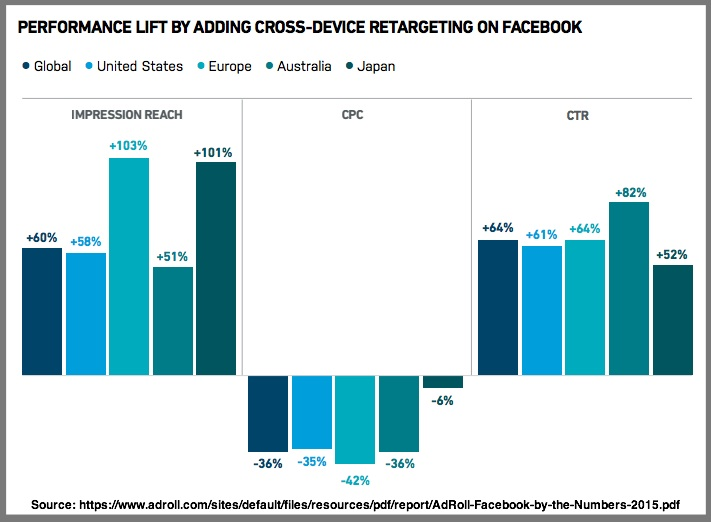 Cross-Device-Retargeting-On-Facebook-Chart-Global-research-Adroll