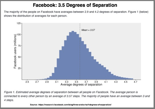 Facebook-3.5-Degrees-of-Separation-Chart-2016-e1455075239277-1