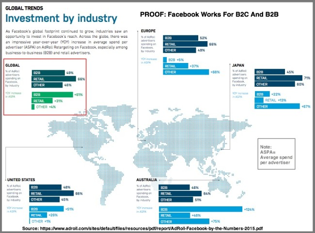 Facebook-advertising-investment-by-type-and-location-Global-Chart-AdRoll-2015-e1455075473319