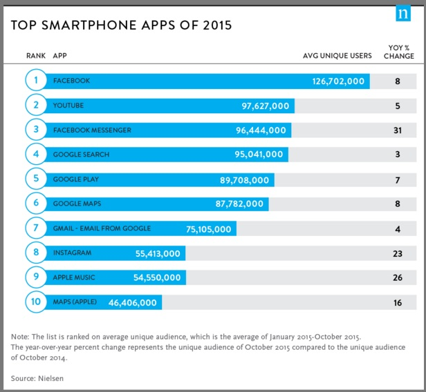 Top-2015-Smartphone-Apps-Chart-Nielsen