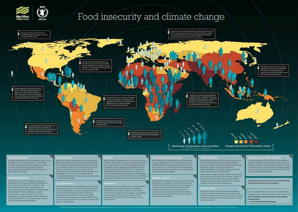 food insecurity + climate change